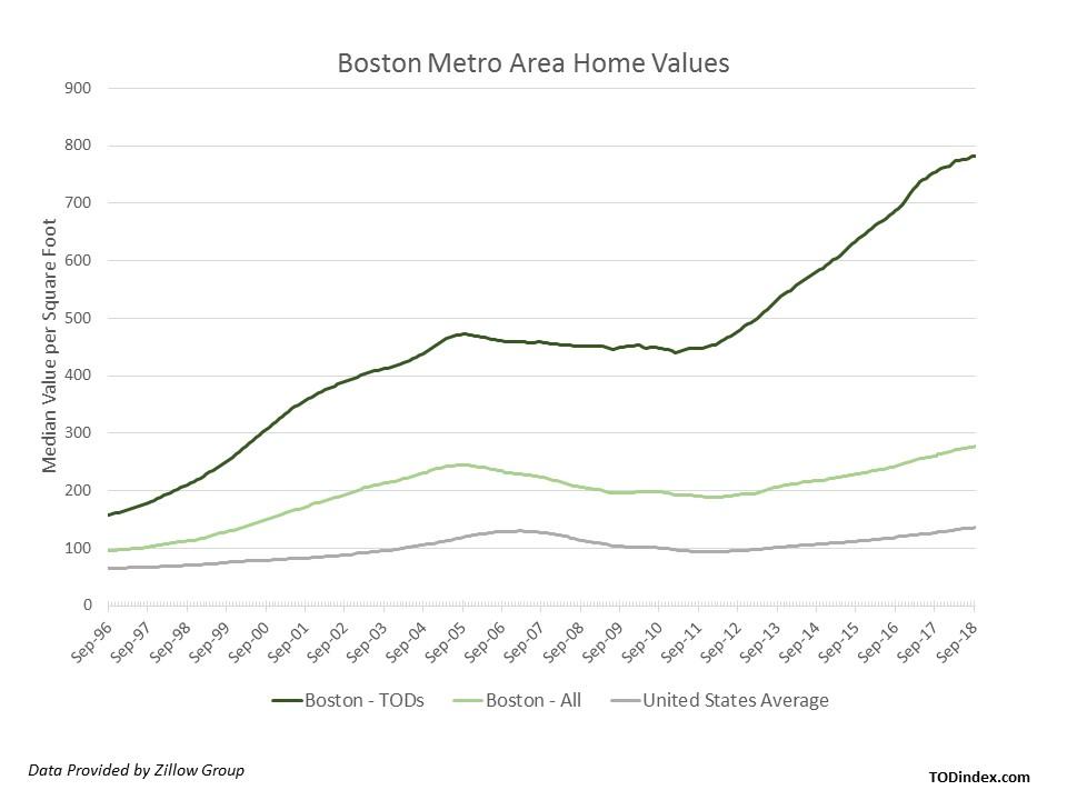 boston market data
