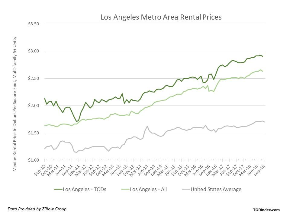 Los Angeles market data