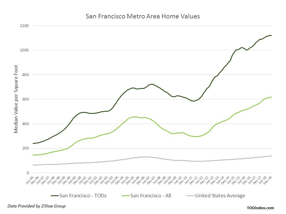 san francisco market data