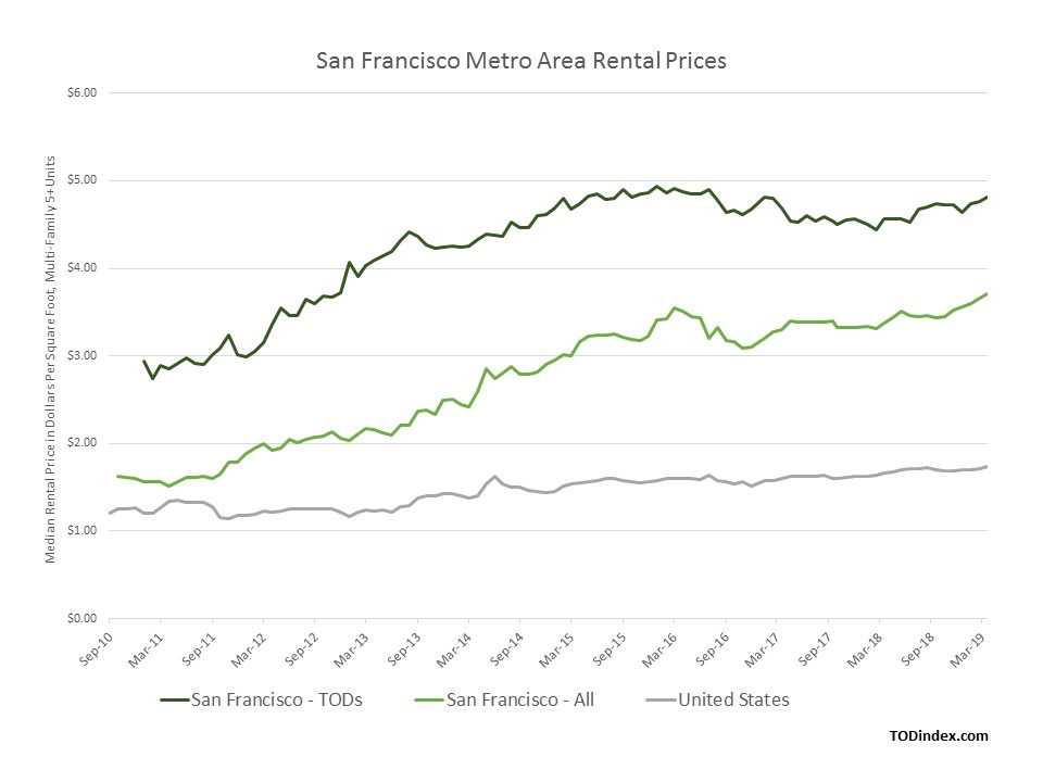 san francisco market data