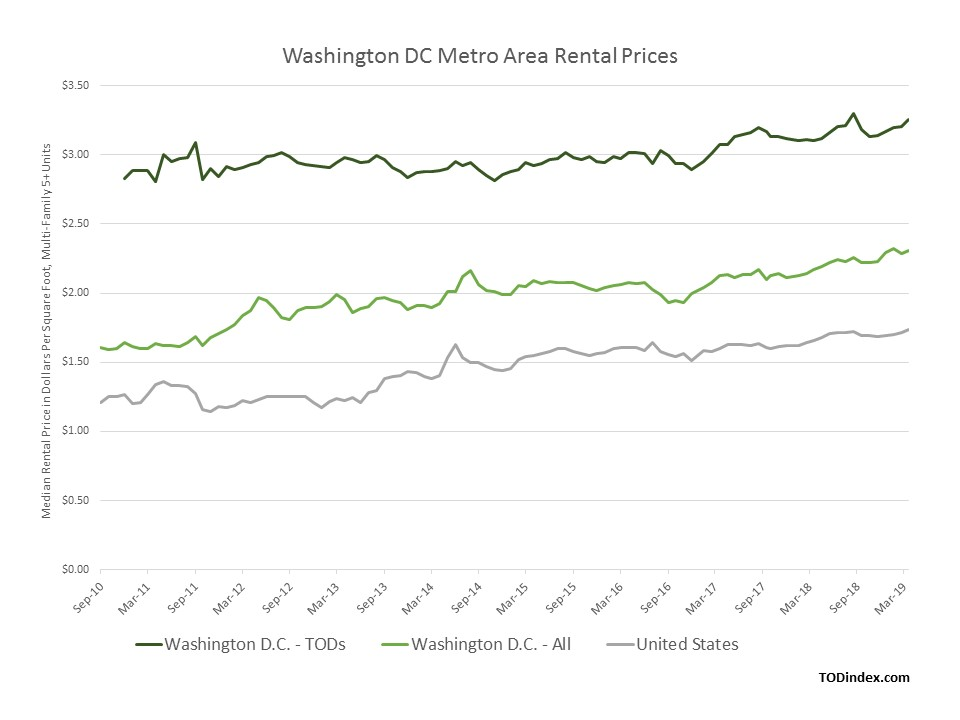 Washington, D.C. market data