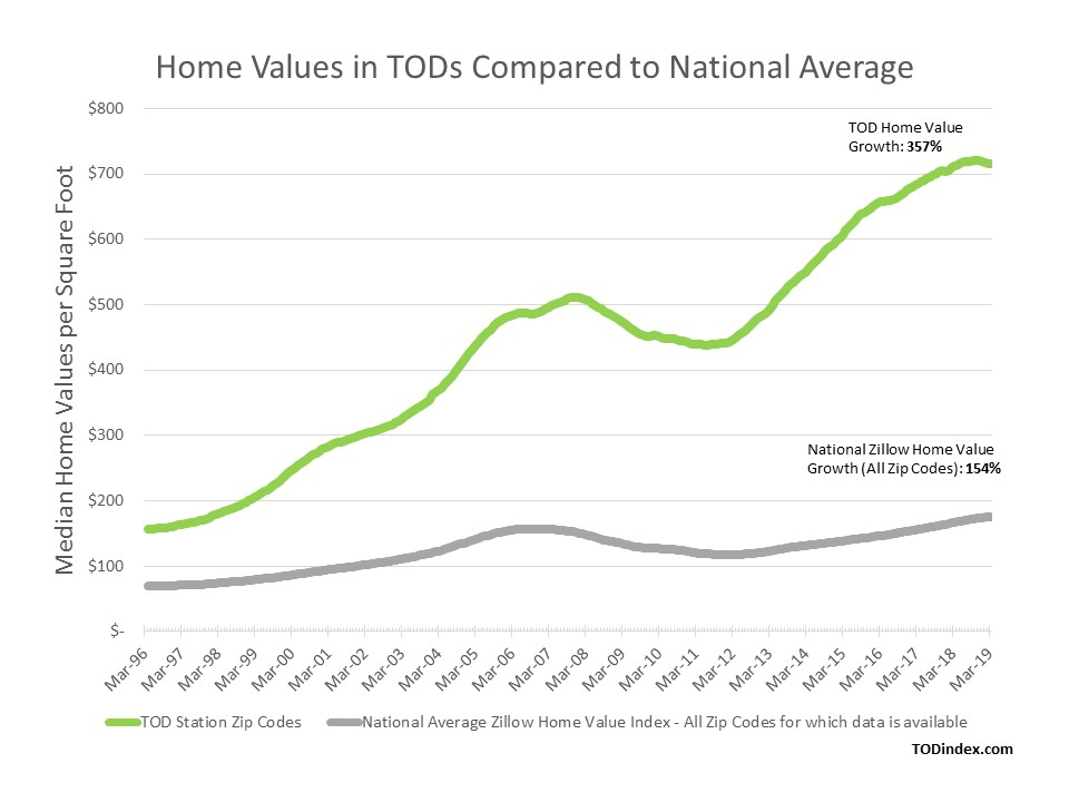Home Values in TODs Compared to National Average