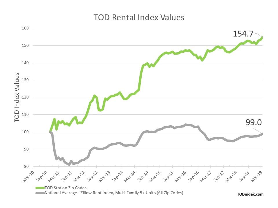 TOD Rental Index Values Chart