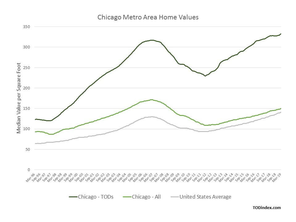 Chicago market data