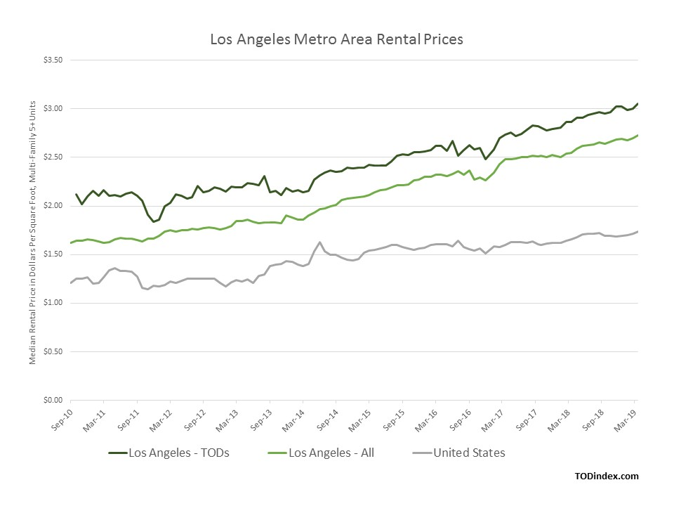 Los Angeles market data