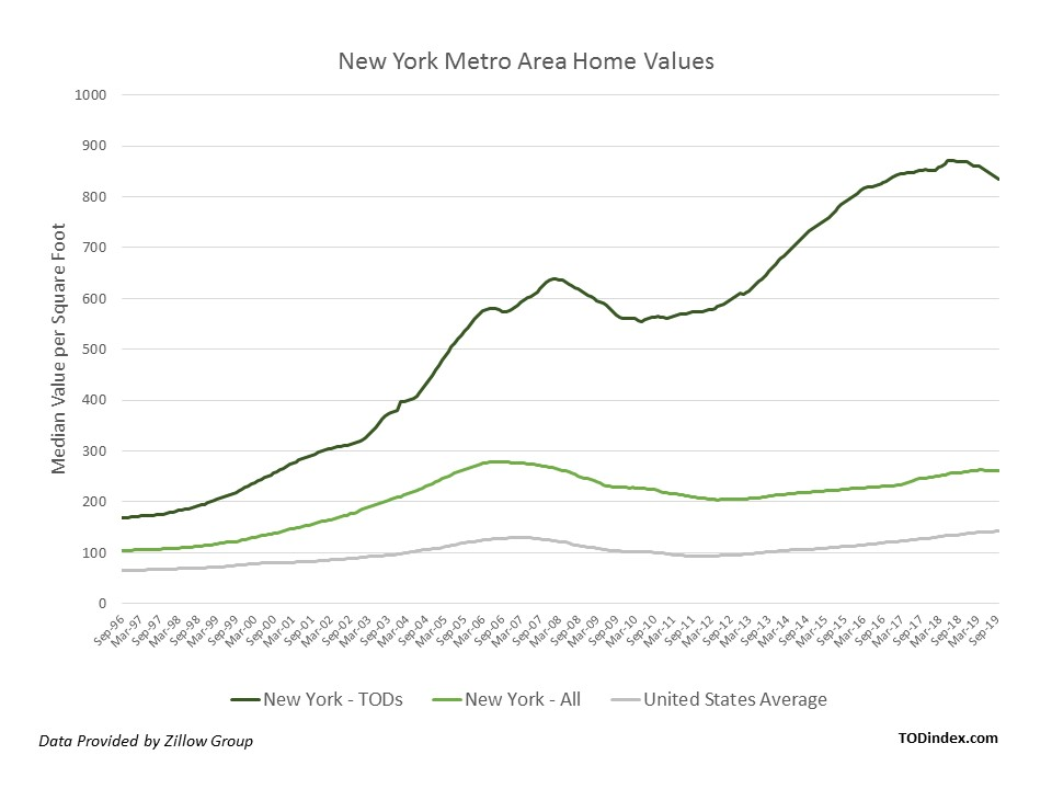 New York market data