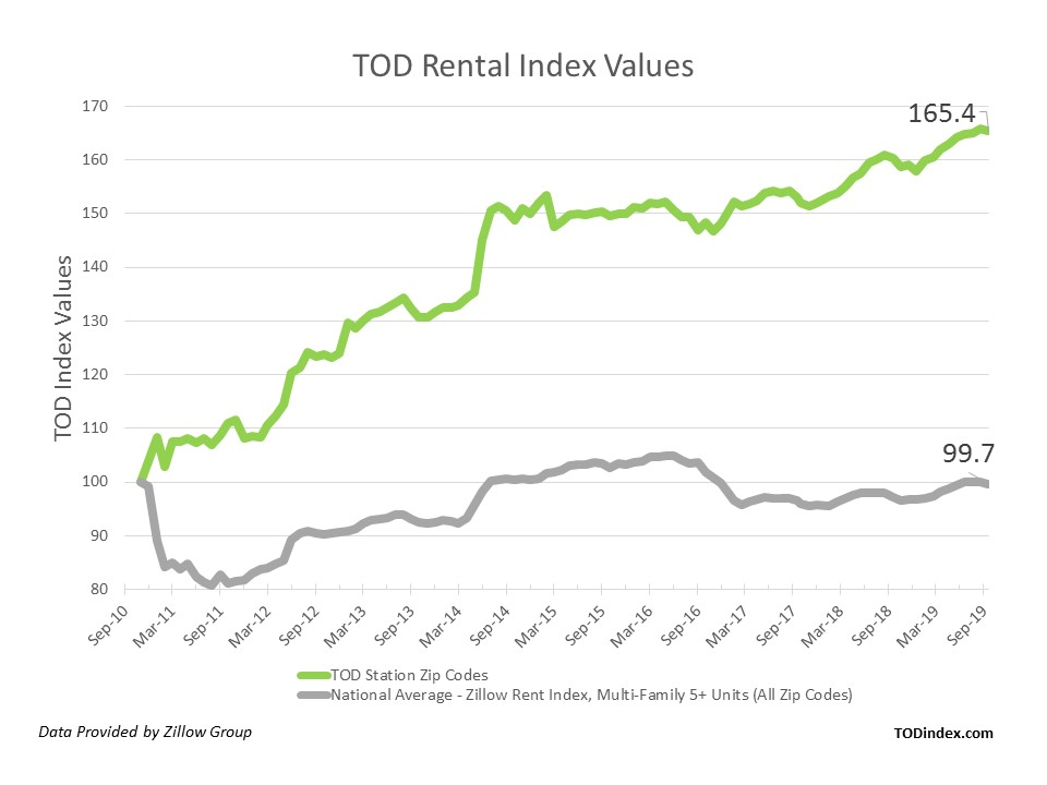TOD Rental Index Values Chart