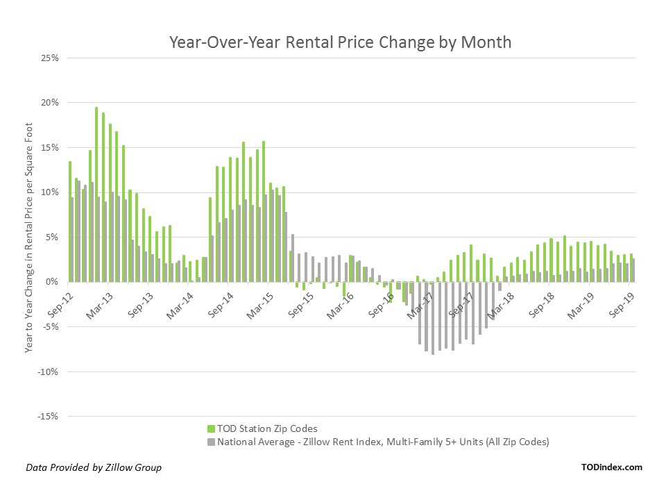 Year-Over-Year Rental Prince Change Chart by Month