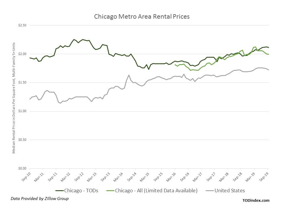 Chicago market data