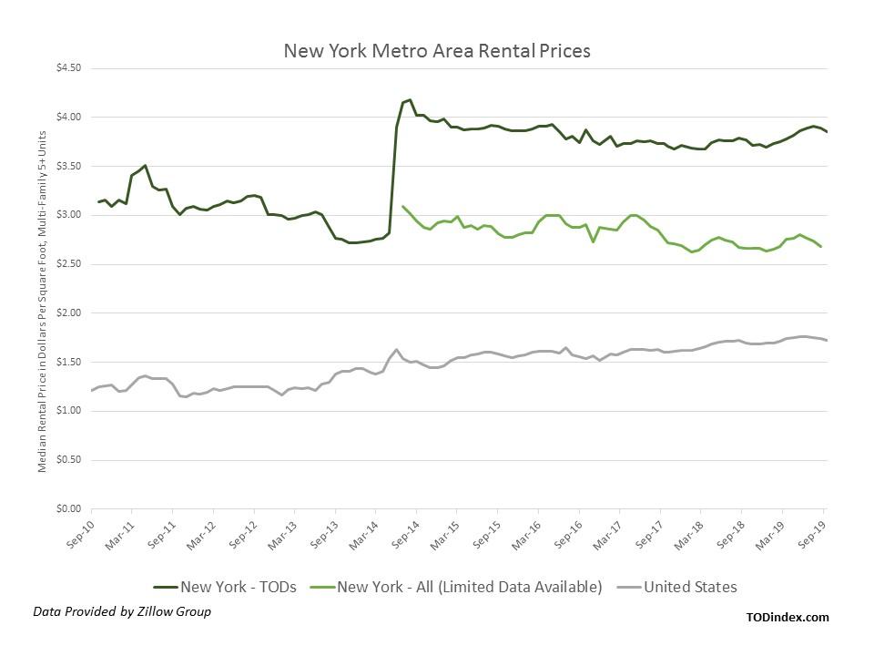 New York market data