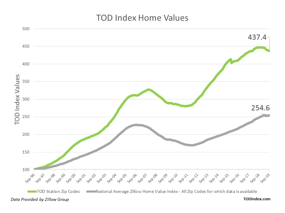 TOD Index Home Values