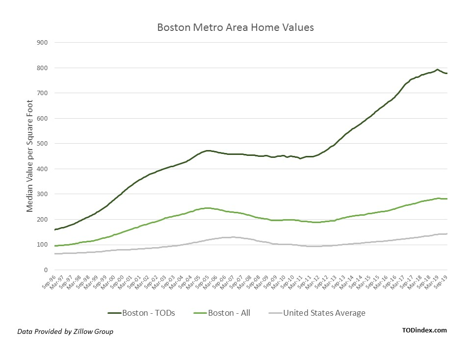 boston market data