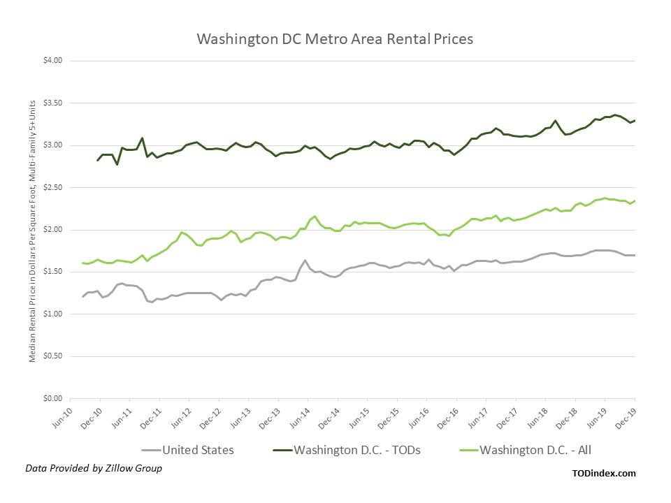 Washington, D.C. market data