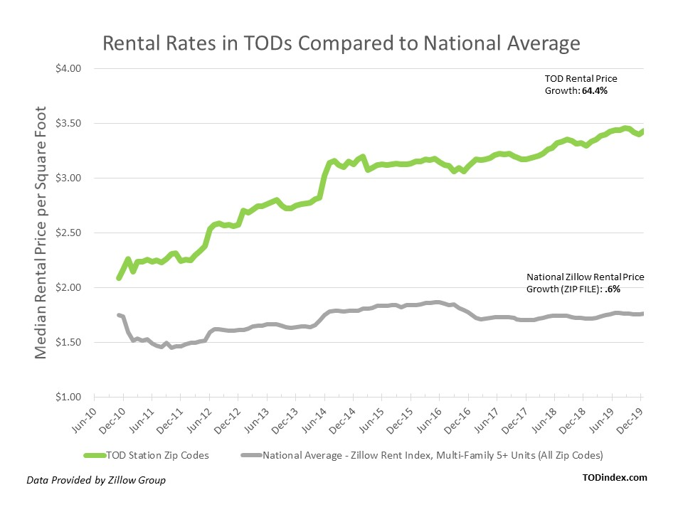 Rental Rates in TODs Compared to National Average Chart