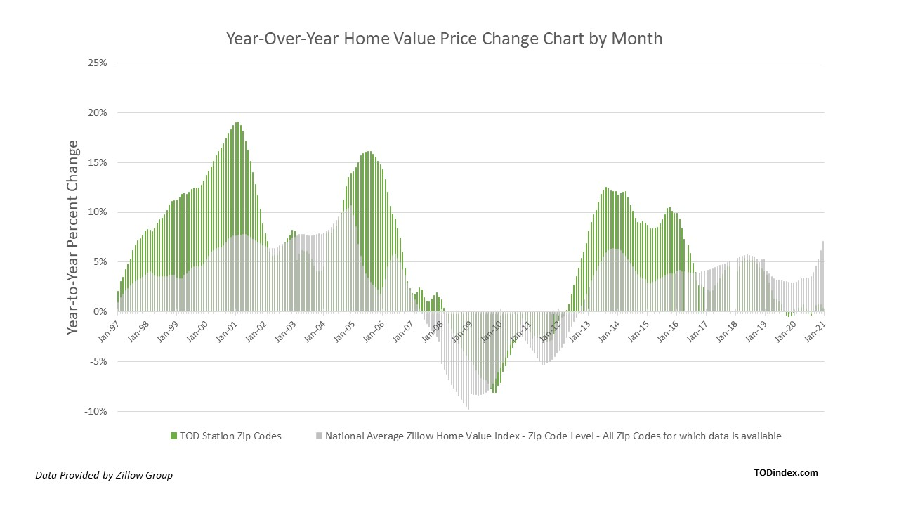 Year-Over-Year Home Value Price Change Chart by Month